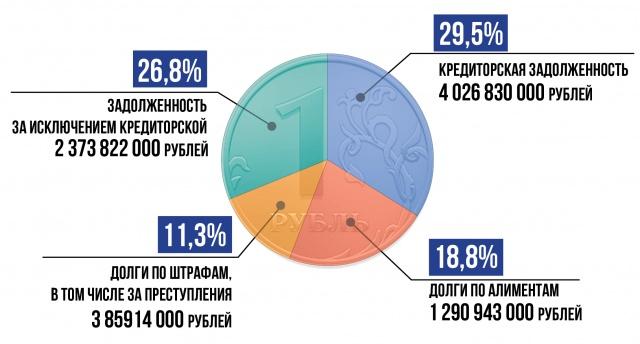 задолженность перед кредитными организациями питер займ