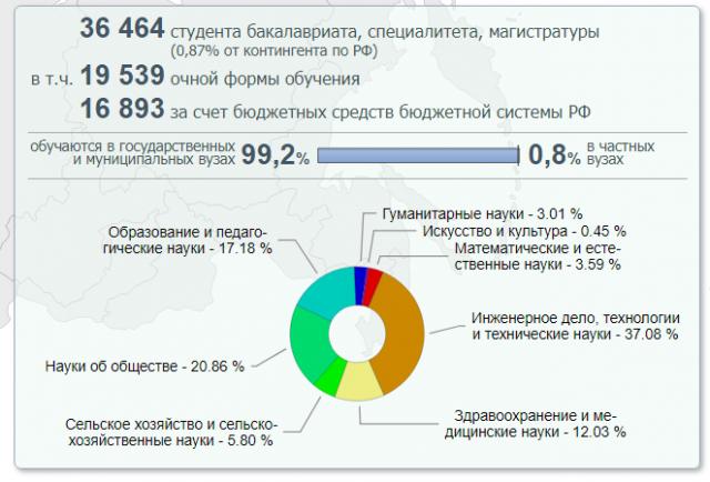Как зарабатывать 100000 рублей в месяц в санкт-петербурге