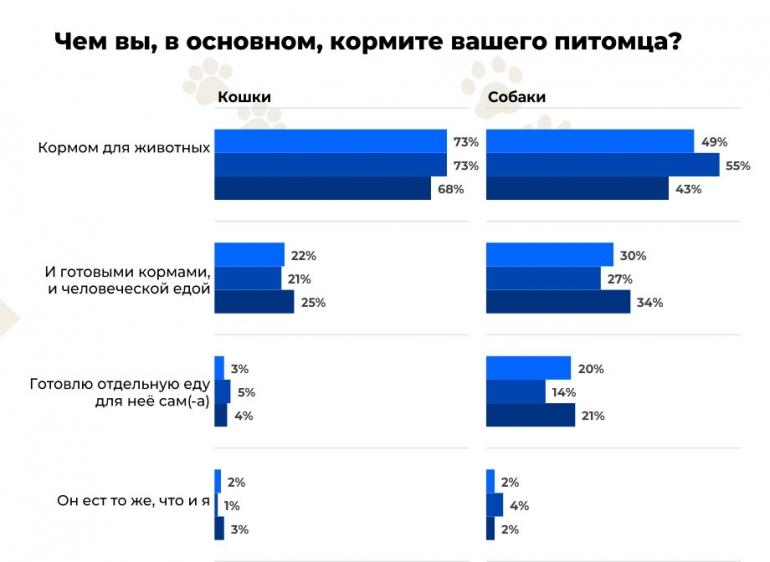 Более 80% россиян отметили, что питомцы помогают пережить режим самоизоляции. Опрос Mars Petcare и Яндекс.Маркета