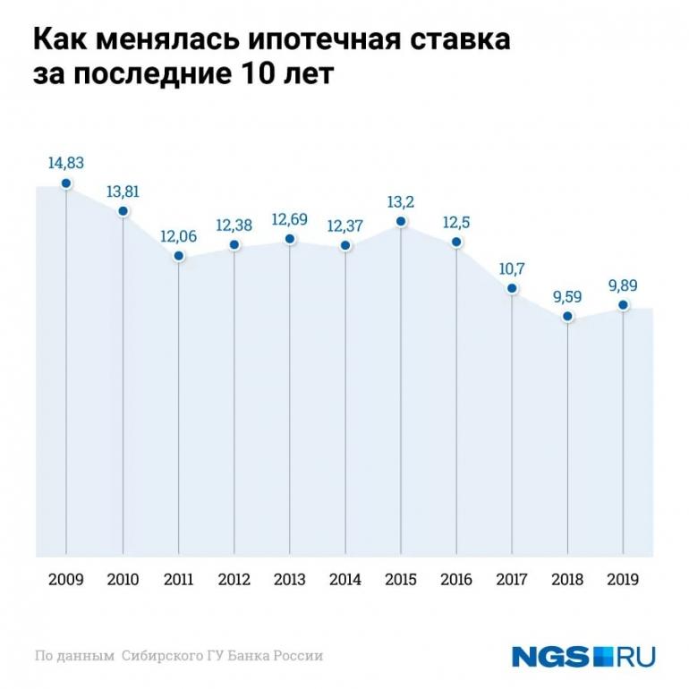 Россельхозбанк: «Ставки по ипотечным кредитам достигли рекордного минимума»